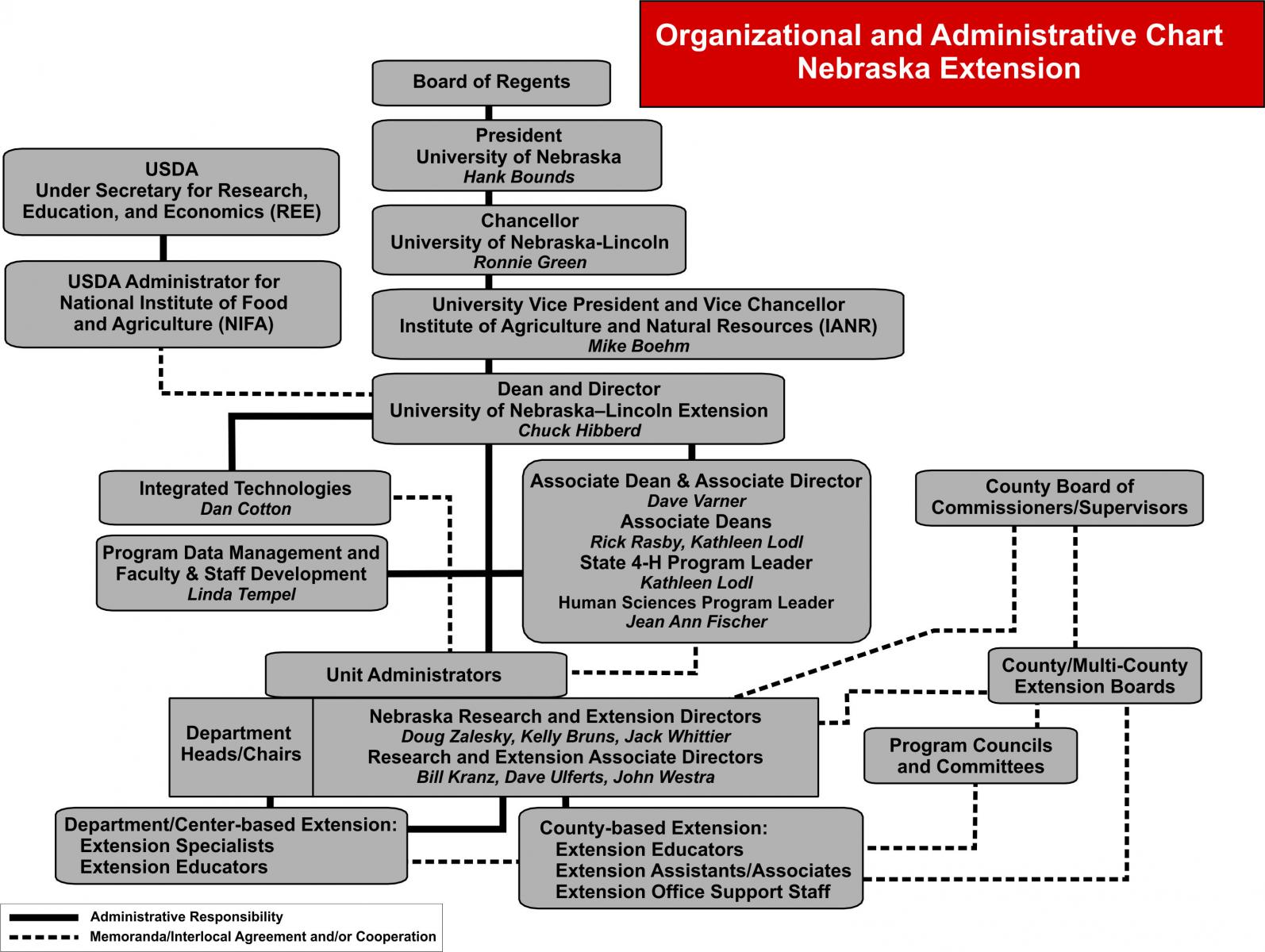 Extension Organizational Chart